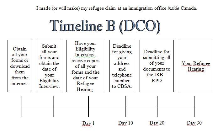 Timeline B (DCO)