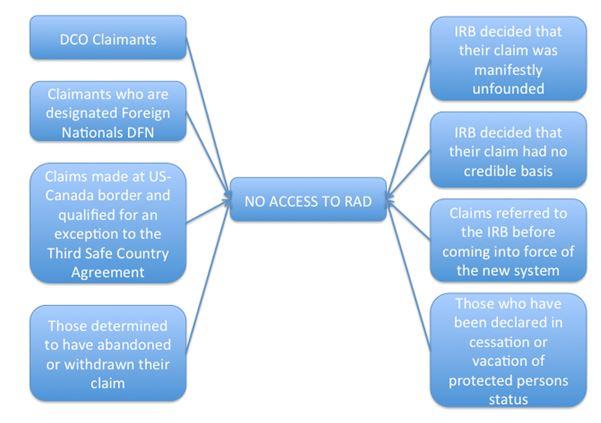 access to RAD